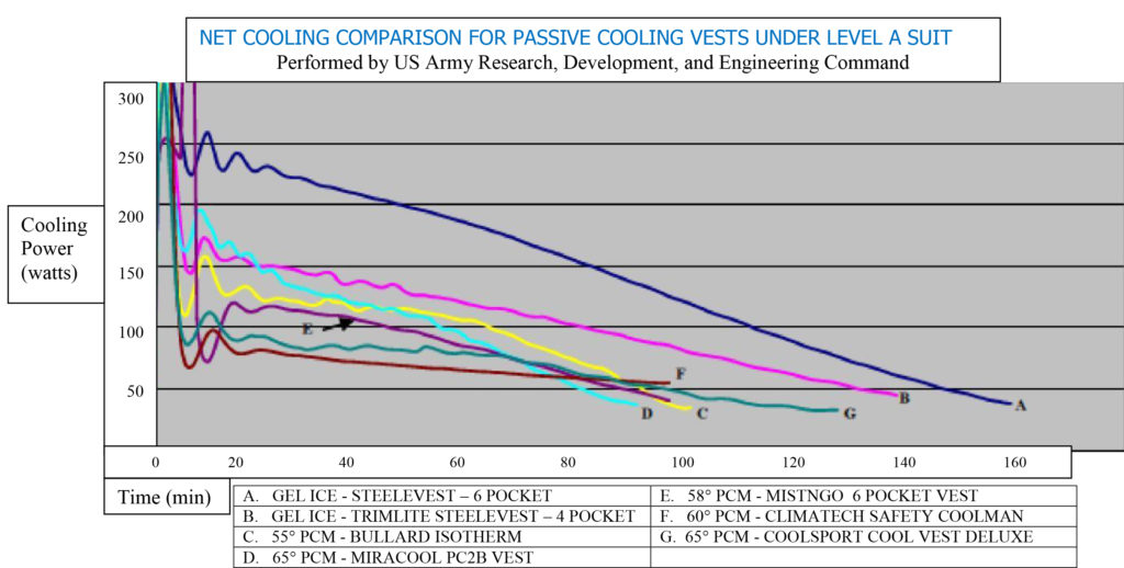 NET COOLING COMPARISON level a suit
